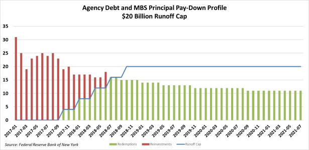 Agency and MBS Maturity