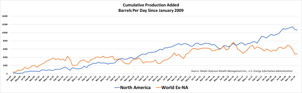 Cumulative Production Growth