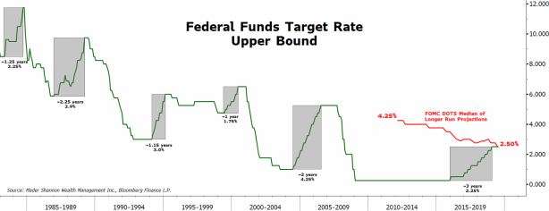 Fed Funds Rate.PNG