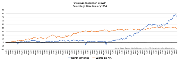 Production Growth Percentage