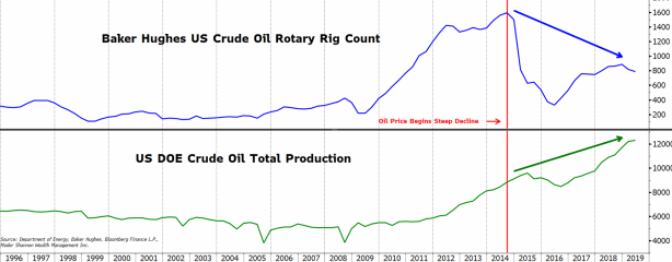 Rig Count vs Production