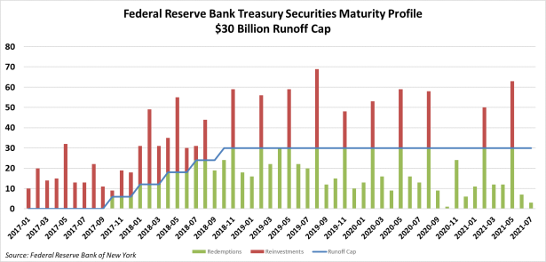 Treasuries Maturity