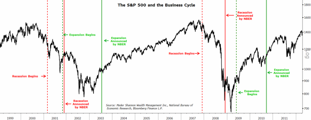 SPX and Business Cycle.PNG