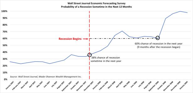WSJ Survey.png