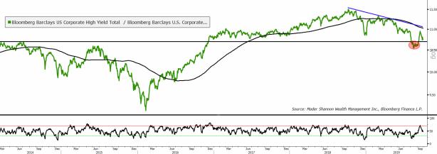 High Yield vs Corporate