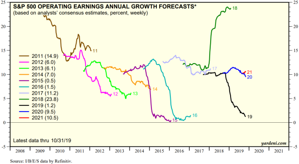 EPS Growth Squiggles