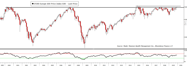 STOXX Europe 600.PNG