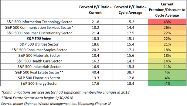 Sector Valuation vs Cycle