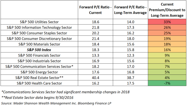 Sector Valuation vs LT