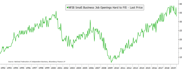 NFIB Hard to Fill