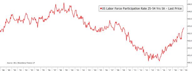 Prime Age Labor Force Participation