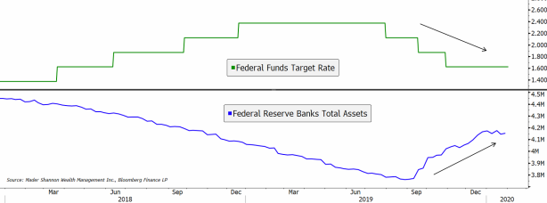 Fed Funds and BS